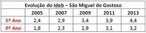 Fonte: IDEB-MEC