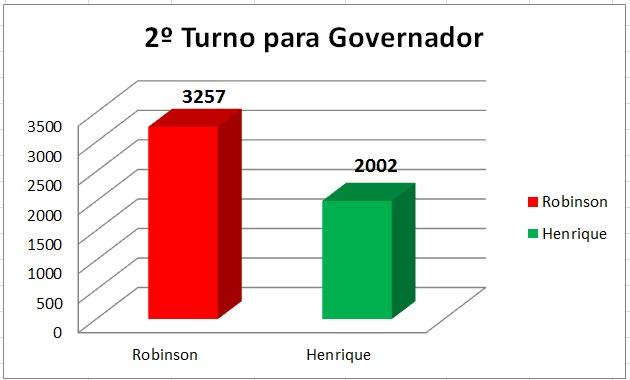 Resultado do 2º Turno para Governador em São Miguel do Gostoso