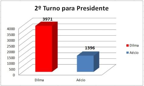 Resultado do 2º Turno para Presidente em São Miguel do Gostoso
