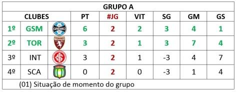 situação 01 - grupo a