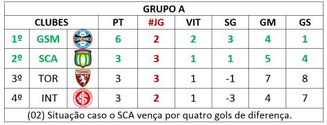 situação 02 - grupo a
