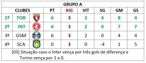 situação 03 - grupo a