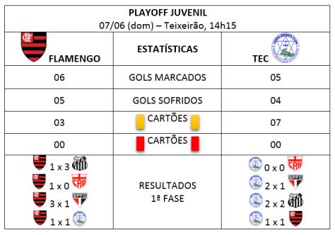 Estatísticas playoff juvenil.