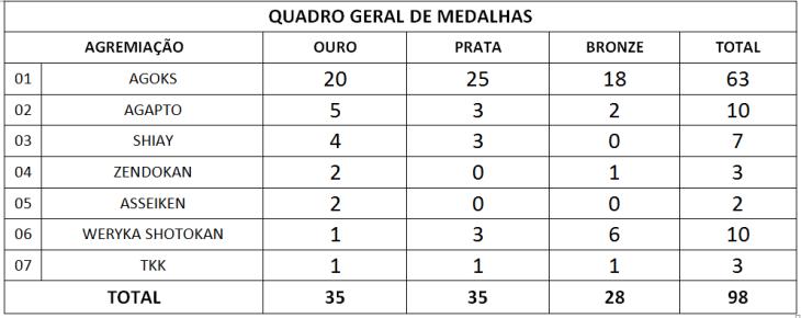 Quadro de medalhas por agremiações.
