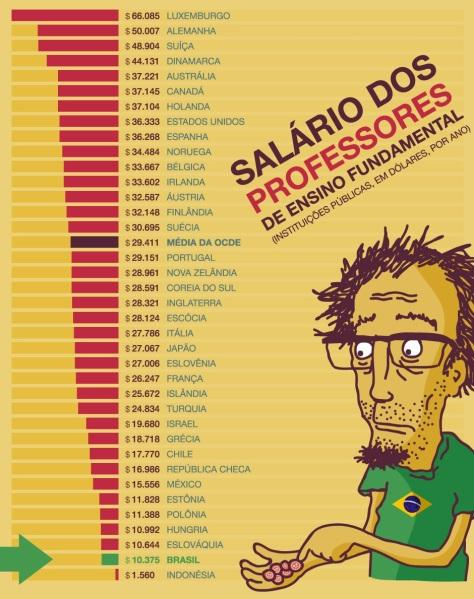 salario-professores-comparacao-brasil-outros-paises4