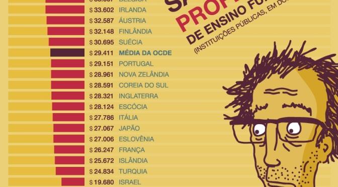 PROFESSORES NO BRASIL ESTÃO ENTRE MAIS MAL PAGOS