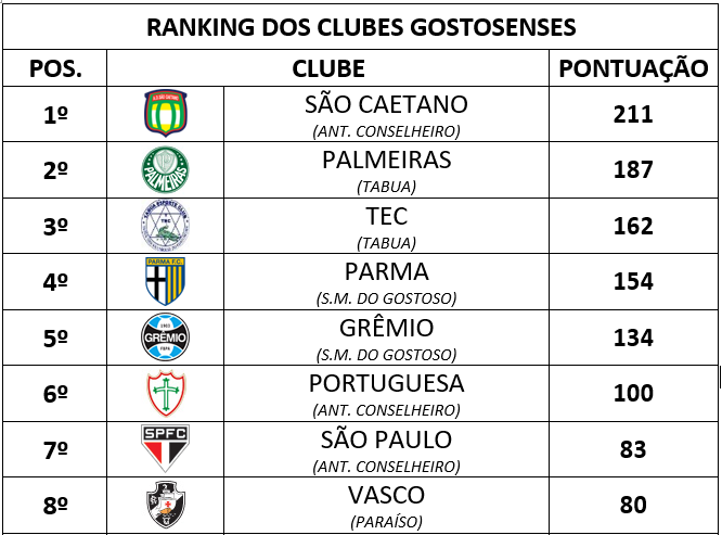 RANKING SMG 01