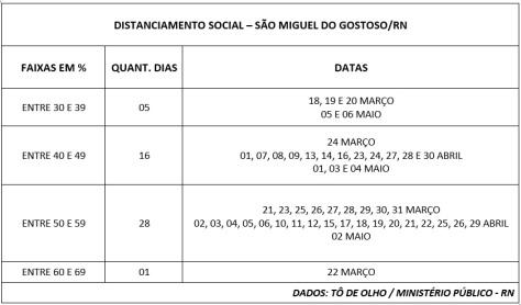 DISTANCIAMENTO DIÁRIO - SMG