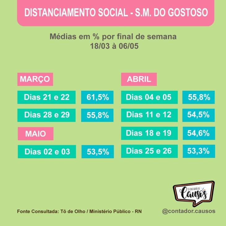 Distanciamento Social SMG - por FDS
