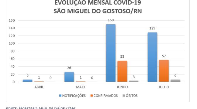 COVID-19: SÃO MIGUEL DO GOSTOSO CONFIRMA 10º ÓBITO, VEJA NOSSA ANÁLISE DA DOENÇA EM JULHO