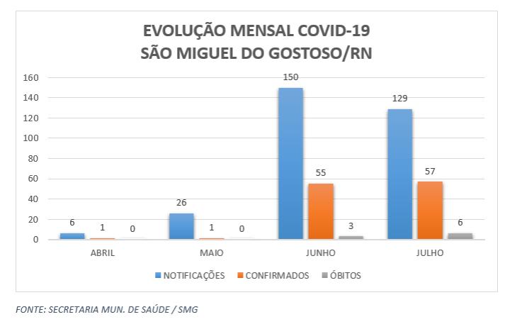 EVOLUÇÃO COVID SMG - ABRIL À JULHO